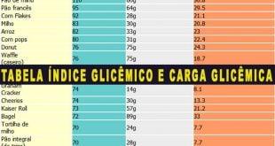 tabela índice glicêmico e carga glicemica alimentos carboidratos