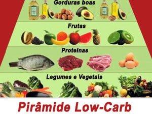 piramide low carb dieta sem carboidratos