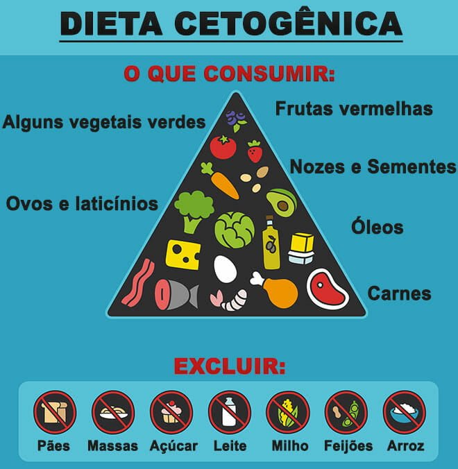 dieta cetogenica e diabetes tipo 2