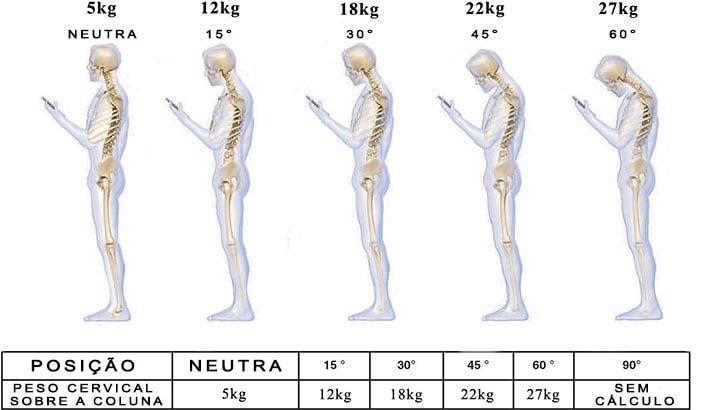 postura peso celular cervical