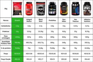 TOP Whey Protein: qual o melhor do mercado? Fizemos a Comparação!