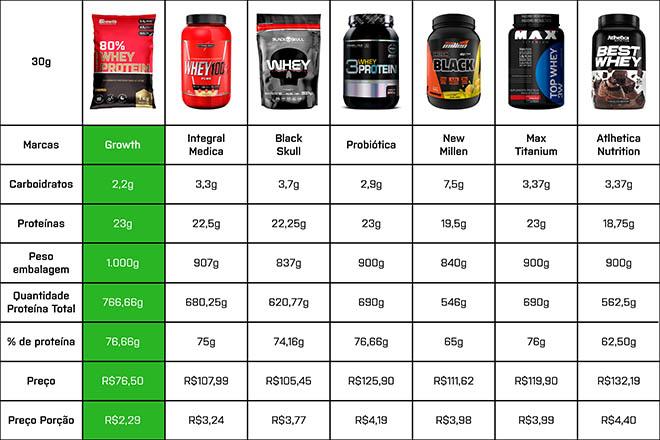 melhor whey protein comparação tabela