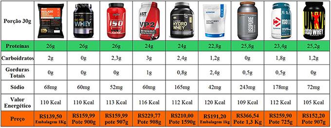 melhores whey protein 2019 preço lista comparação